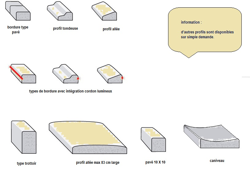 profils différents bordure décorative